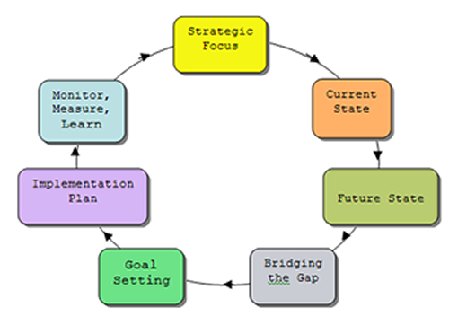 Seven Step High Impact Strategic Planning Process