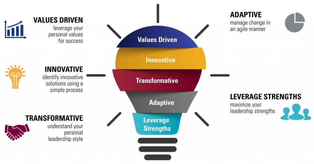 Values Driven - Leverage your personal values for success. | Innovative - Identify innovative solutions using a simple process. | Transformative - Understand your personal leadership style. | Adaptive - Manage change in an agile manner. | Leverage Strengths - Maximize your leadership strengths.